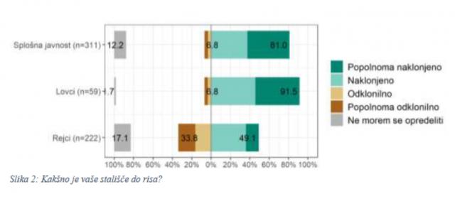 Public attitudes towards lynx